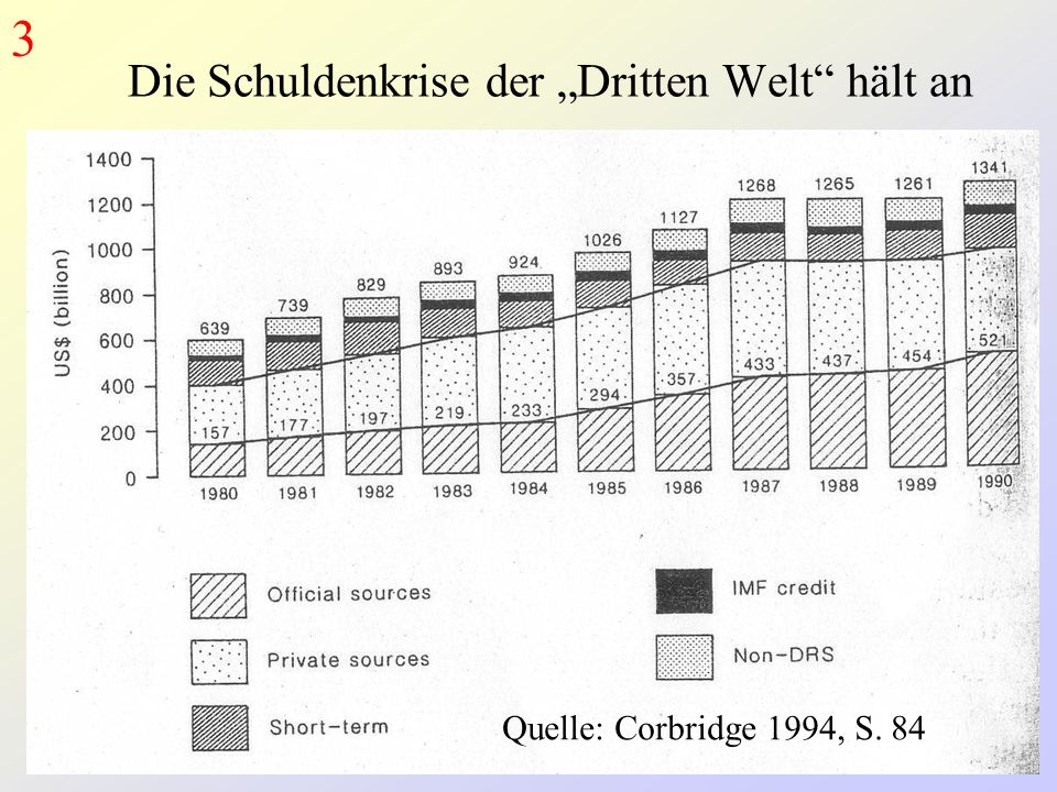 "Die Schuldenkrise der ""Dritten Welt hält an"