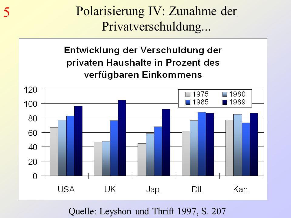 Polarisierung IV: Zunahme der Privatverschuldung...