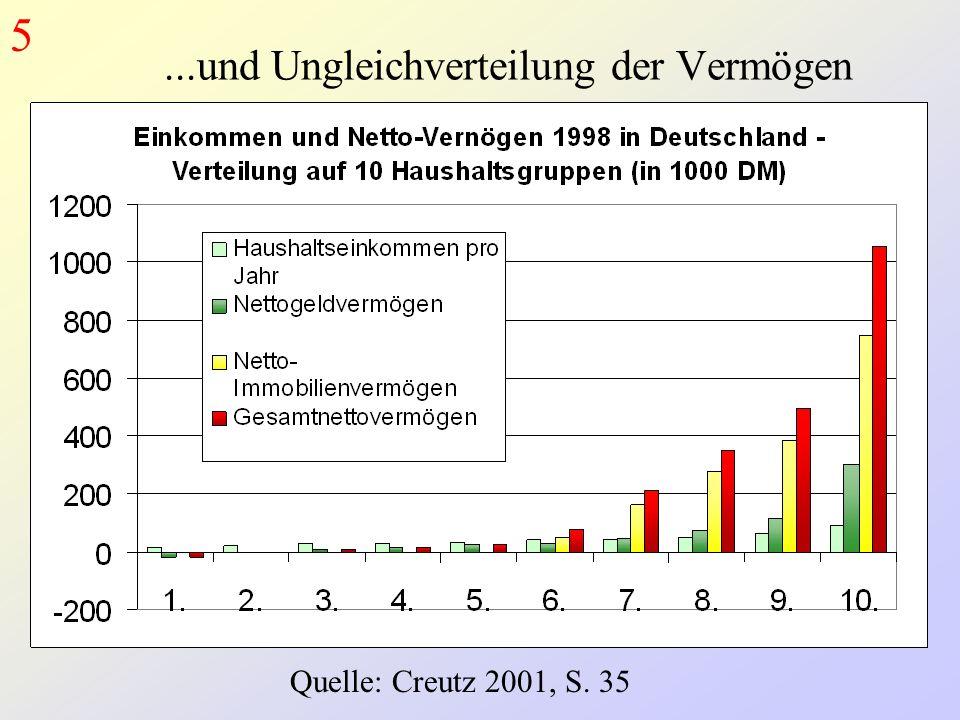 ...und Ungleichverteilung der Vermögen