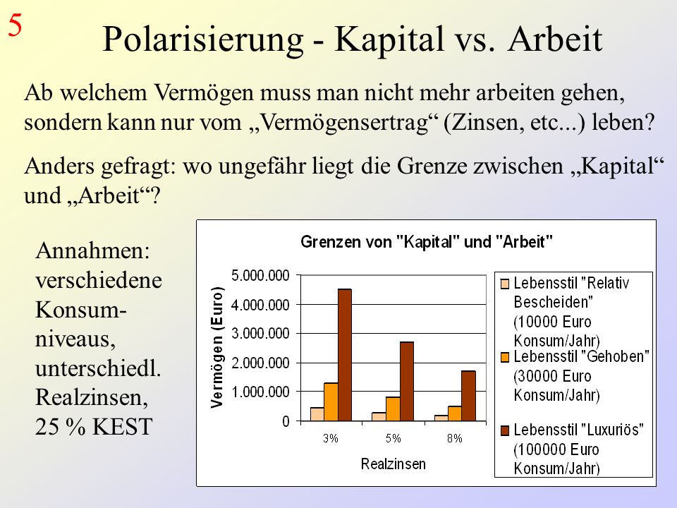 Polarisierung - Kapital vs. Arbeit