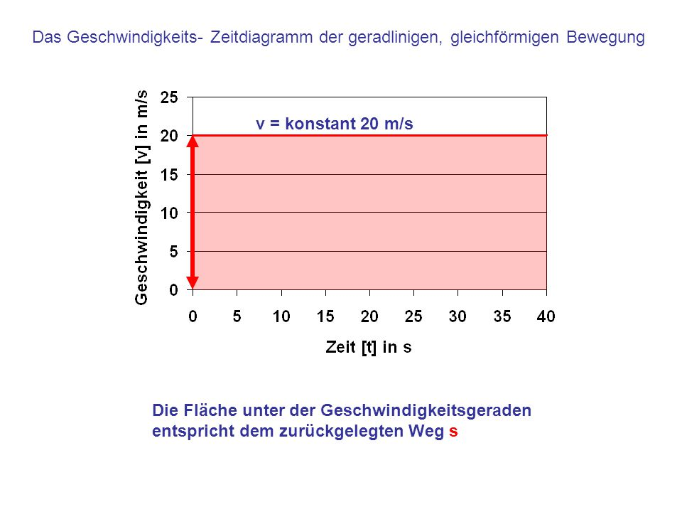 Das Geschwindigkeits- Zeitdiagramm der geradlinigen, gleichförmigen Bewegung