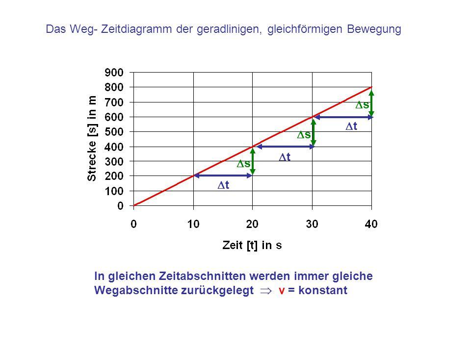 Das Weg- Zeitdiagramm der geradlinigen, gleichförmigen Bewegung
