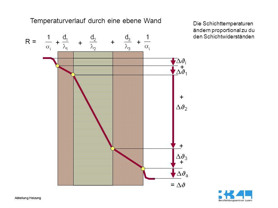 Temperaturverlauf durch eine ebene Wand