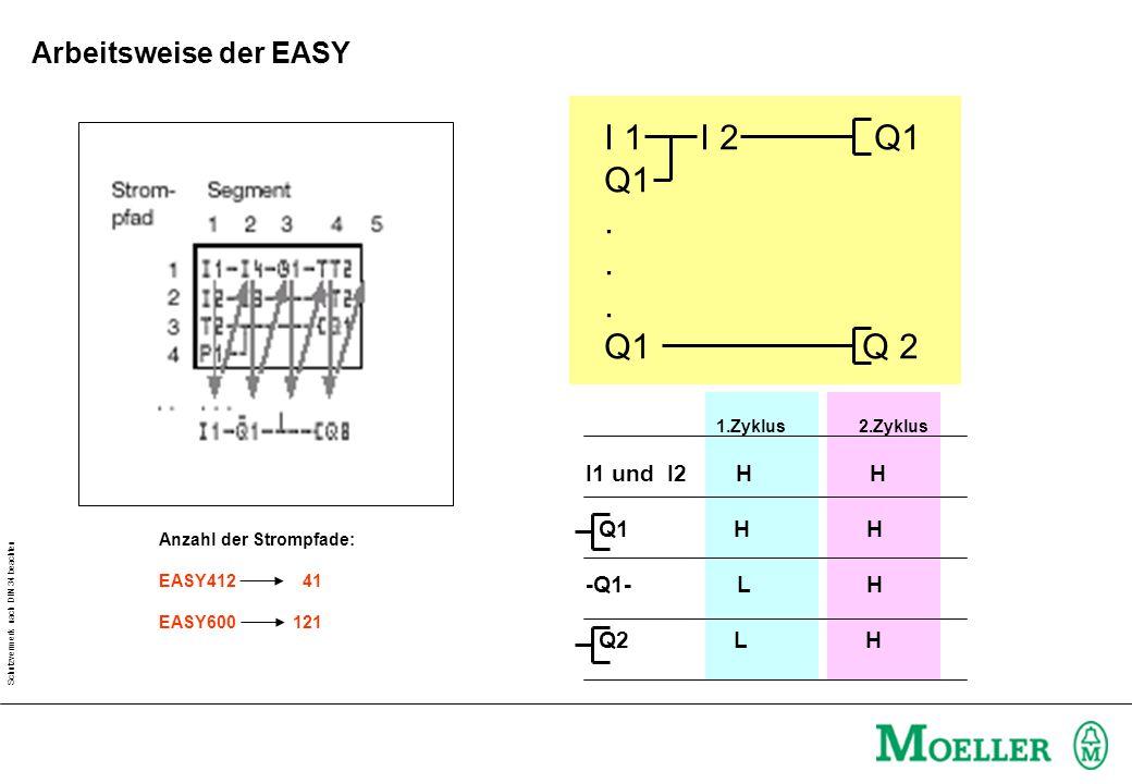 I 1 I 2 Q1 Q1 . Q1 Q 2 Arbeitsweise der EASY I1 und I2 H H Q1 H H