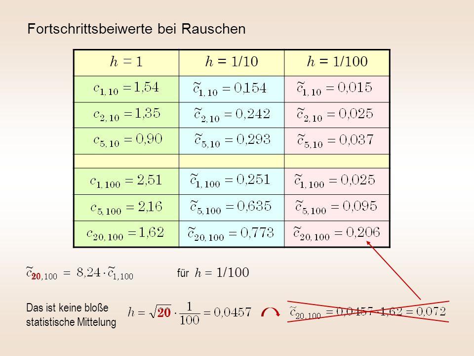 Fortschrittsbeiwerte bei Rauschen h = 1 h = 1/10 h = 1/100