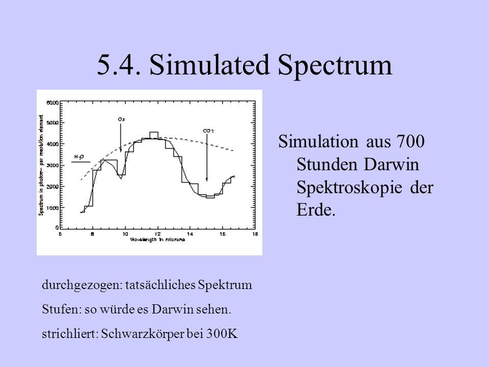 5.4. Simulated Spectrum Simulation aus 700 Stunden Darwin Spektroskopie der Erde. durchgezogen: tatsächliches Spektrum.