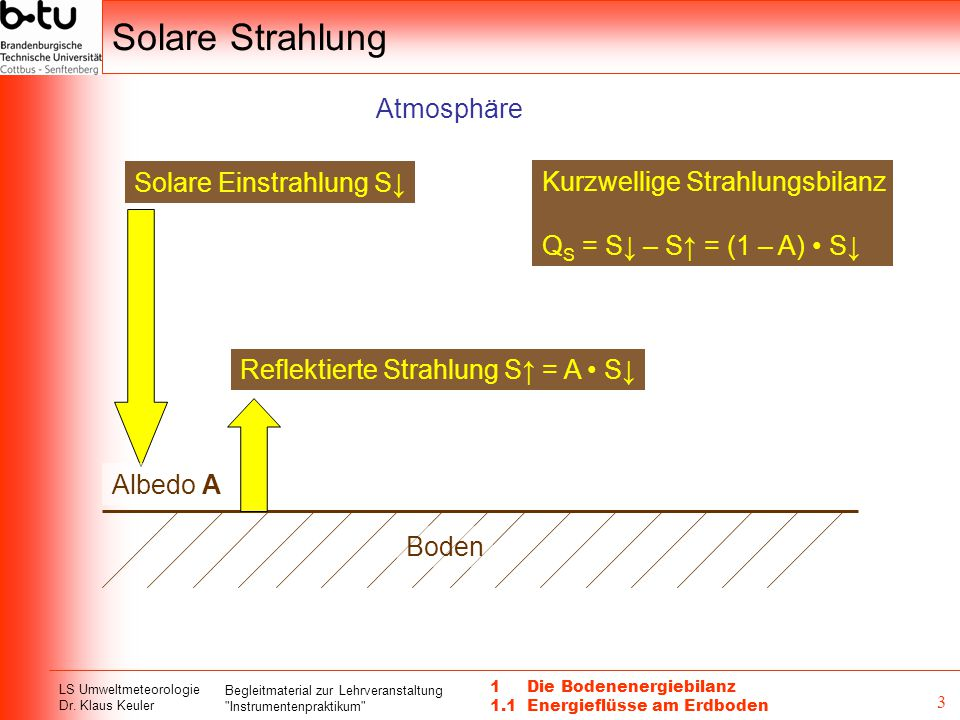 Solare Strahlung Atmosphäre Solare Einstrahlung S↓