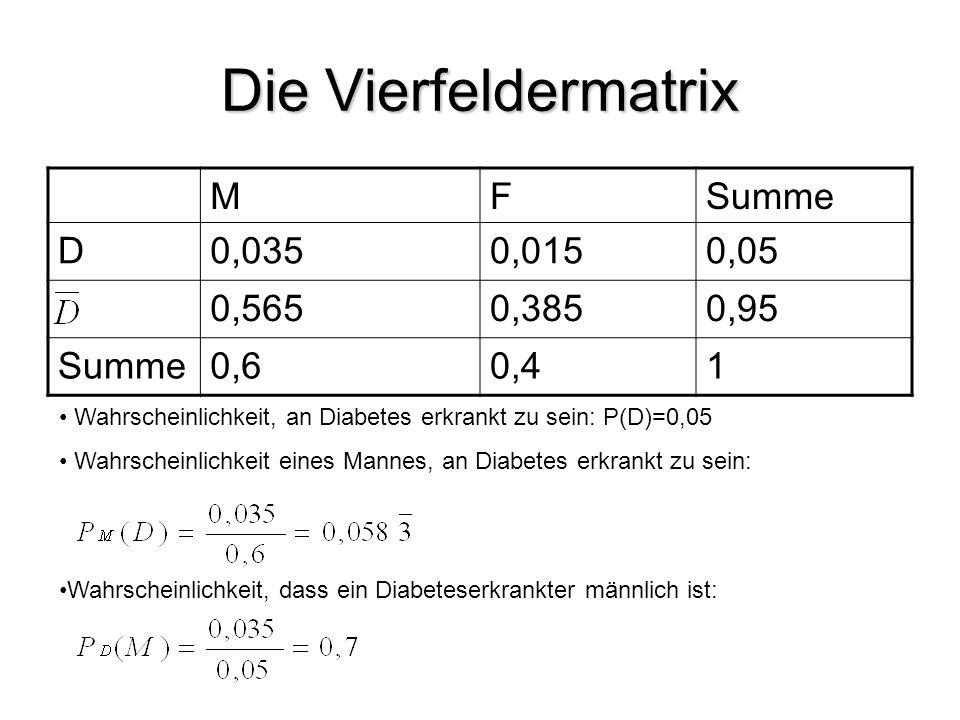 Die Vierfeldermatrix M F Summe D 0,035 0,015 0,05 0,565 0,385 0,95 0,6