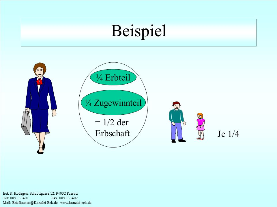 Beispiel ¼ Erbteil ¼ Zugewinnteil = 1/2 der Erbschaft Je 1/4