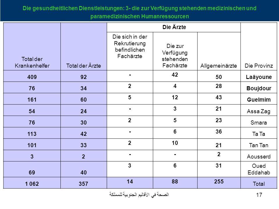 Total der Krankenhelfer Total der Ärzte Die Ärzte Die Provinz