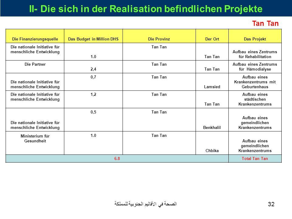 II- Die sich in der Realisation befindlichen Projekte