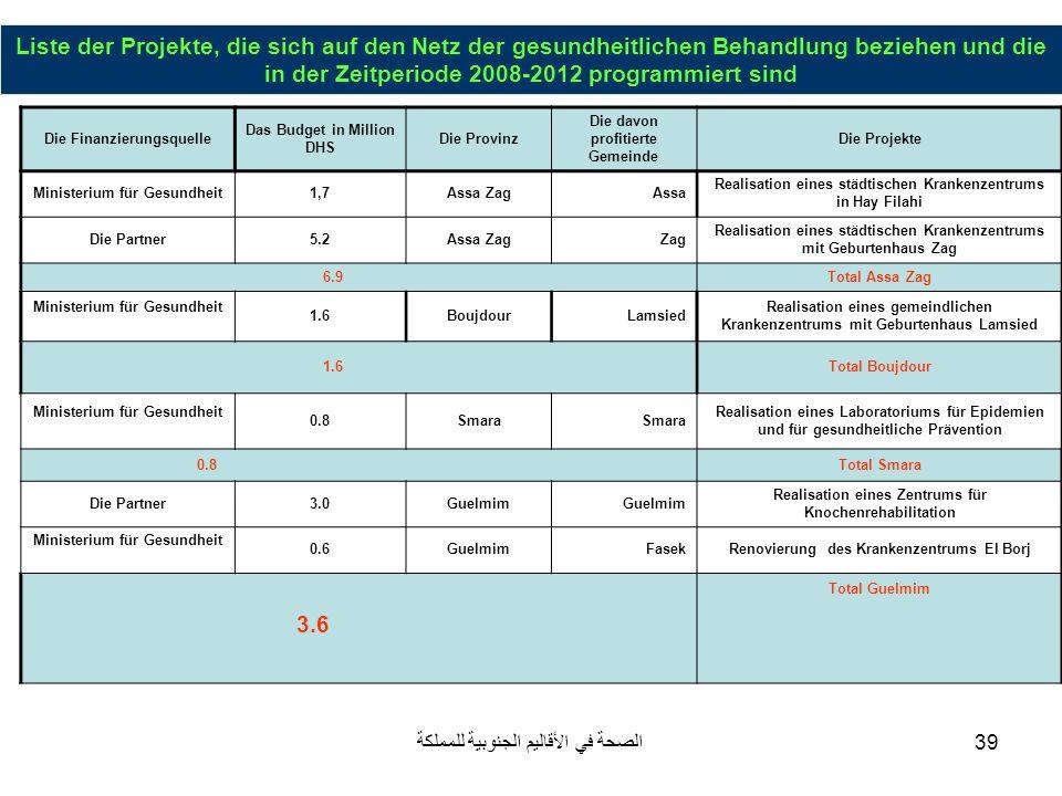 Liste der Projekte, die sich auf den Netz der gesundheitlichen Behandlung beziehen und die in der Zeitperiode 2008-2012 programmiert sind