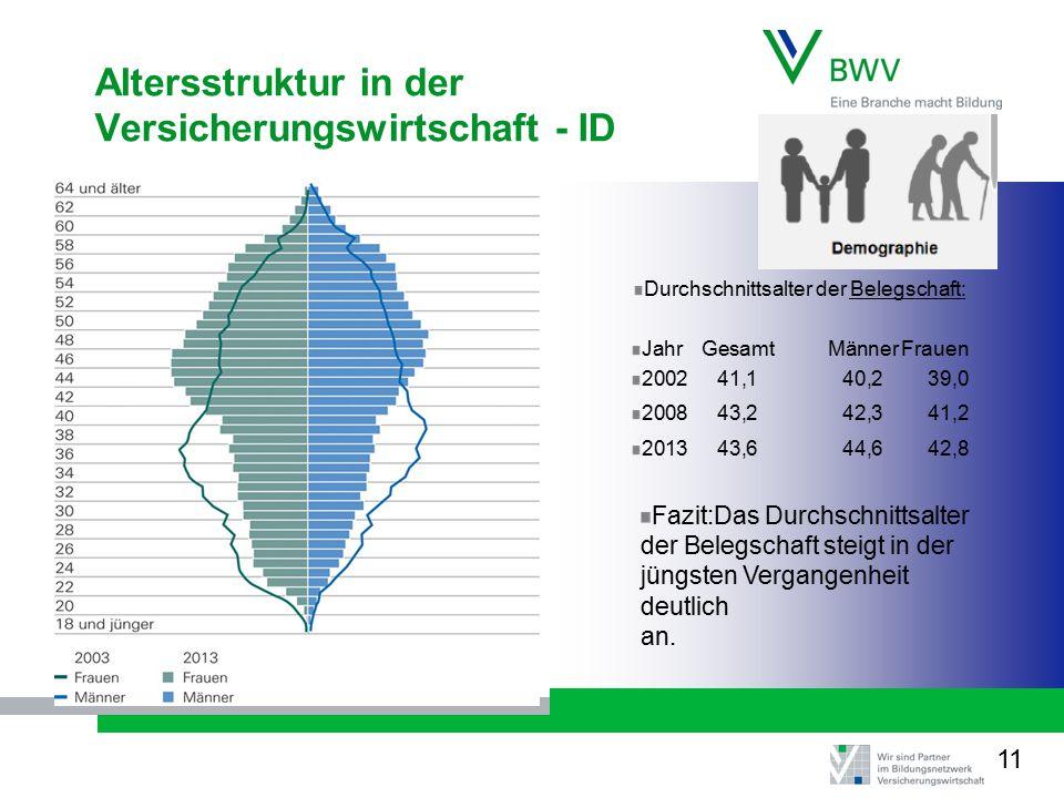Altersstruktur in der Versicherungswirtschaft - ID