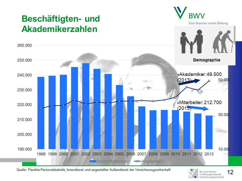 Beschäftigten- und Akademikerzahlen