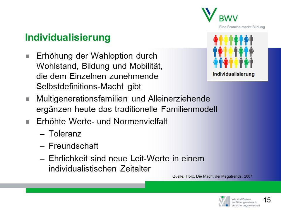 Individualisierung Erhöhung der Wahloption durch Wohlstand, Bildung und Mobilität, die dem Einzelnen zunehmende Selbstdefinitions-Macht gibt.