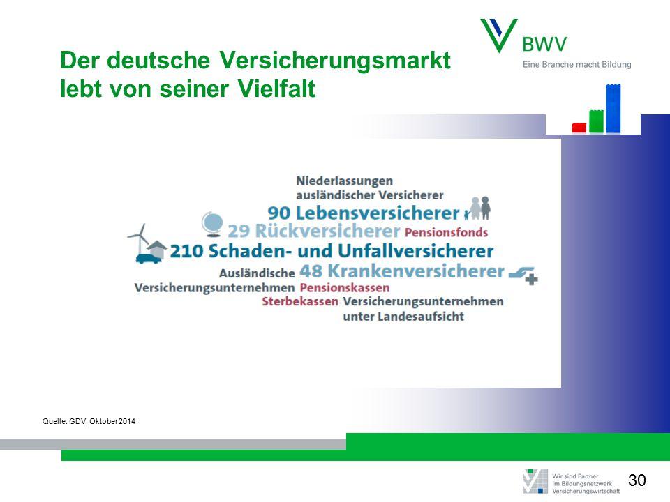 Der deutsche Versicherungsmarkt lebt von seiner Vielfalt