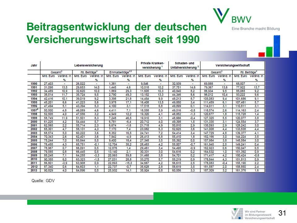 Beitragsentwicklung der deutschen Versicherungswirtschaft seit 1990