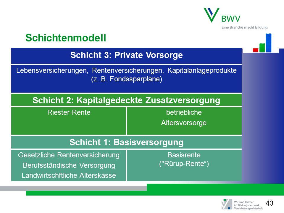Schichtenmodell Schicht 3: Private Vorsorge