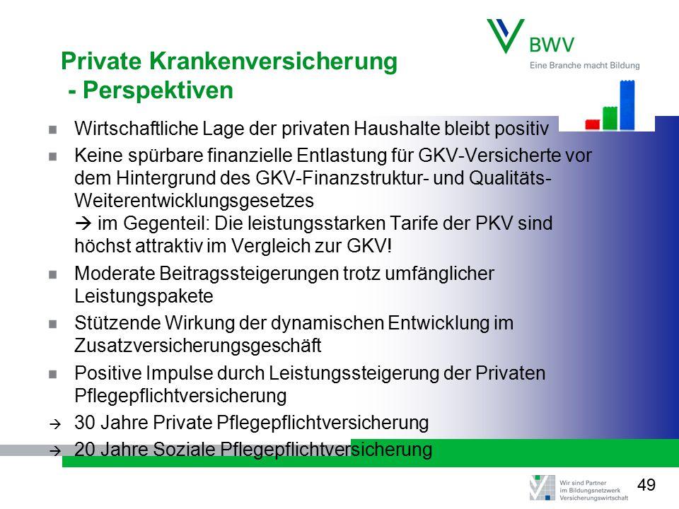 Private Krankenversicherung - Perspektiven