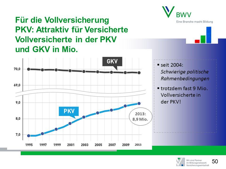 Für die Vollversicherung PKV: Attraktiv für Versicherte