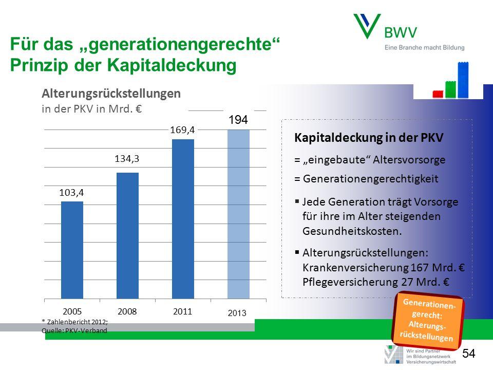 """Für das """"generationengerechte Prinzip der Kapitaldeckung"""