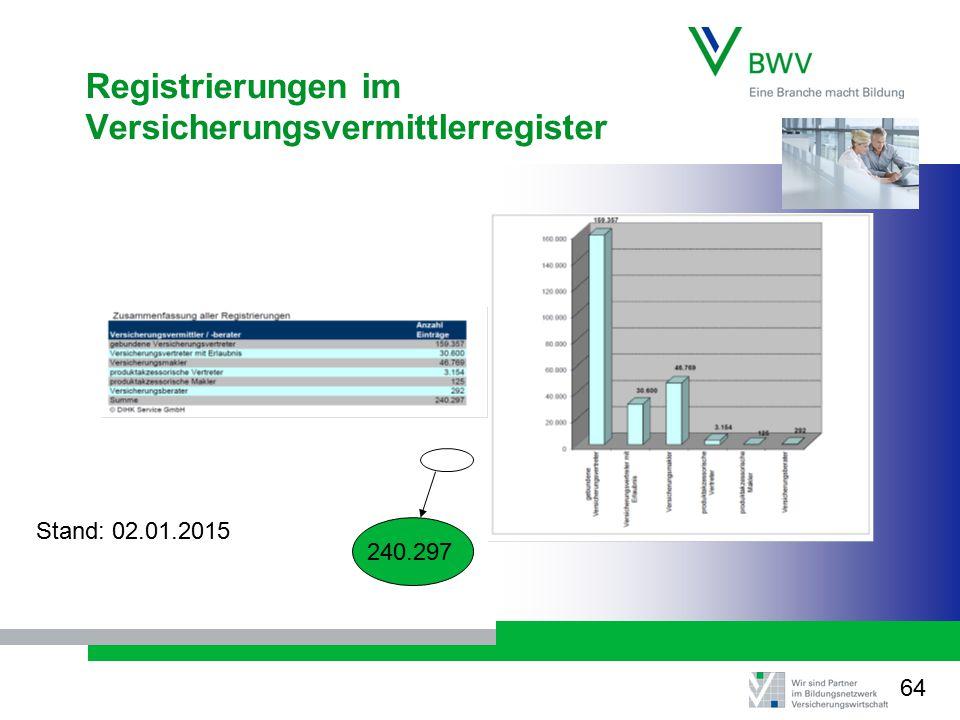 Registrierungen im Versicherungsvermittlerregister