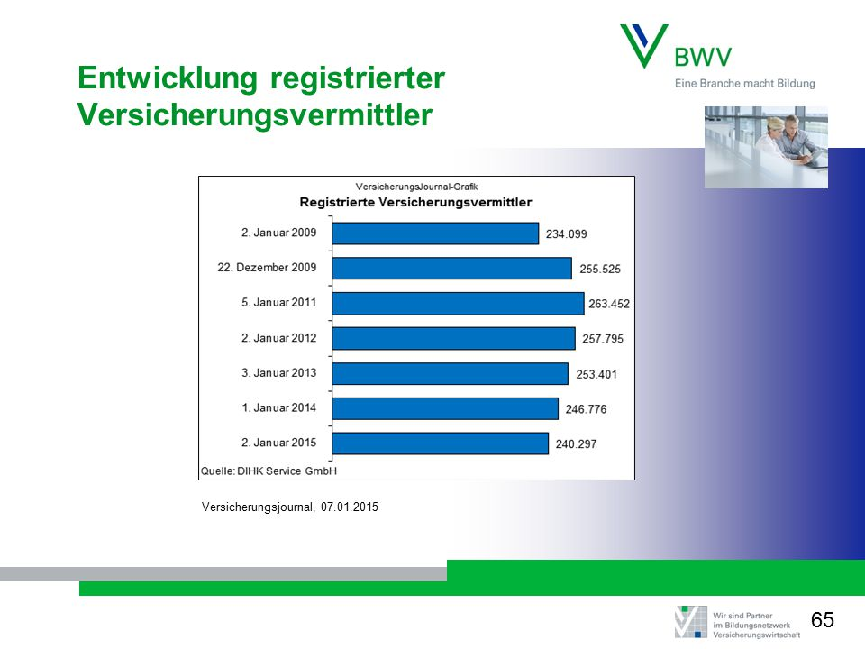 Entwicklung registrierter Versicherungsvermittler