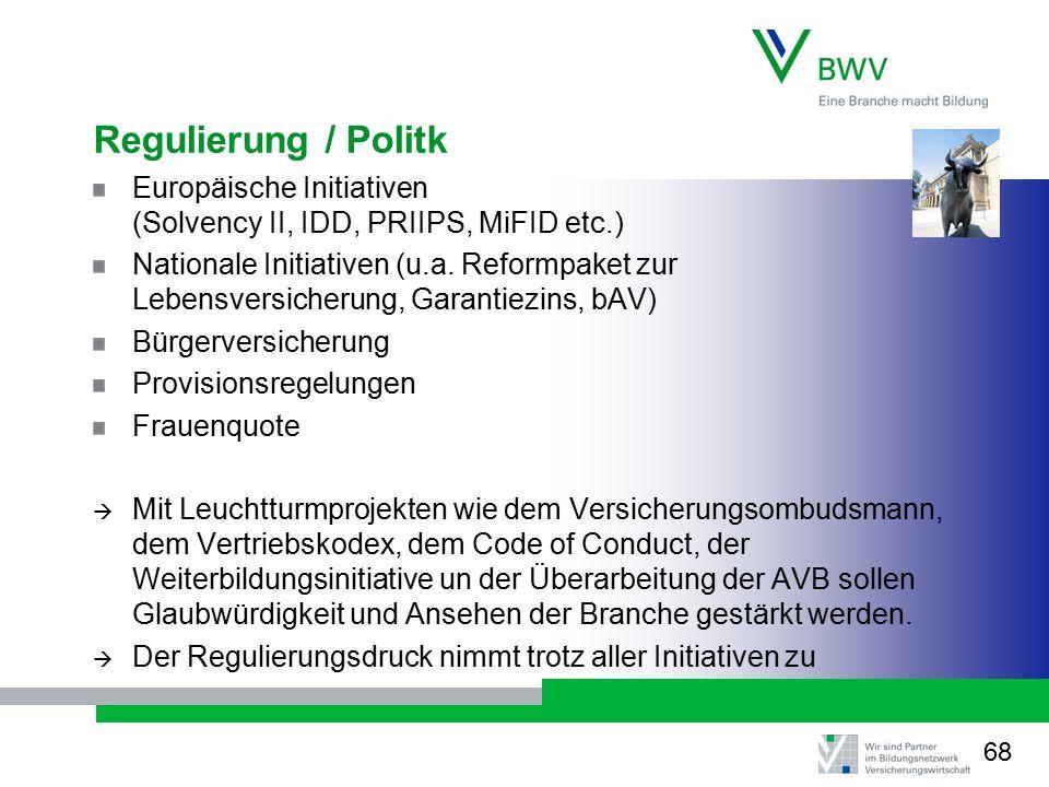 Regulierung / Politk Europäische Initiativen (Solvency II, IDD, PRIIPS, MiFID etc.)