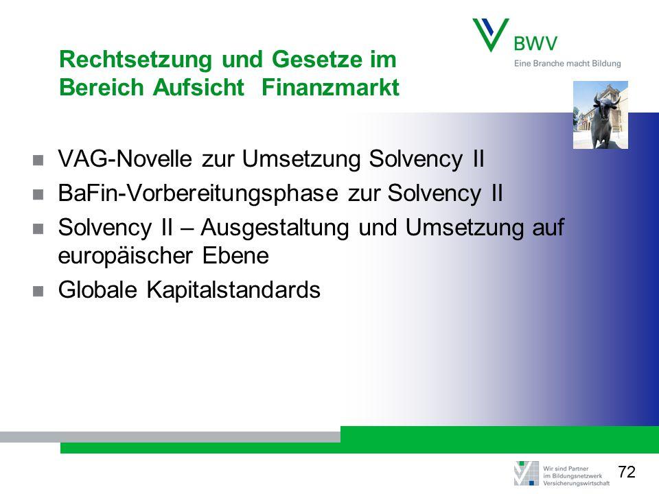 Rechtsetzung und Gesetze im Bereich Aufsicht Finanzmarkt