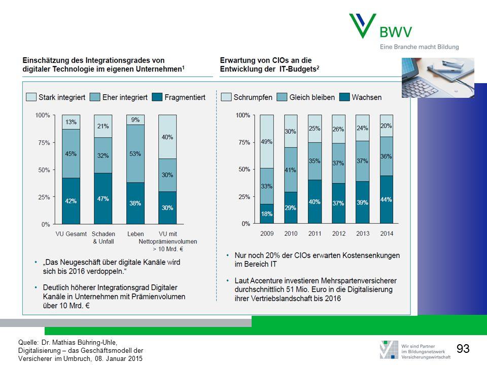Quelle: Dr. Mathias Bühring-Uhle, Digitalisierung – das Geschäftsmodell der Versicherer im Umbruch, 08. Januar 2015