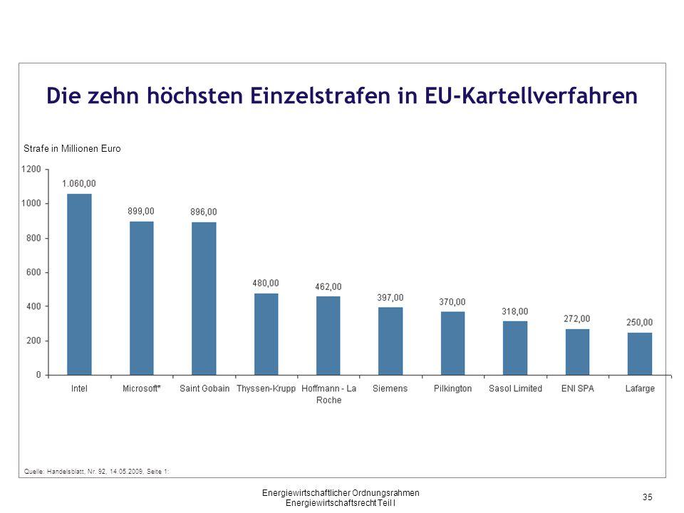 Die zehn höchsten Einzelstrafen in EU-Kartellverfahren