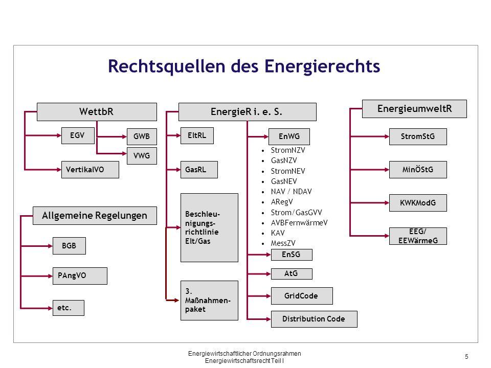 Rechtsquellen des Energierechts