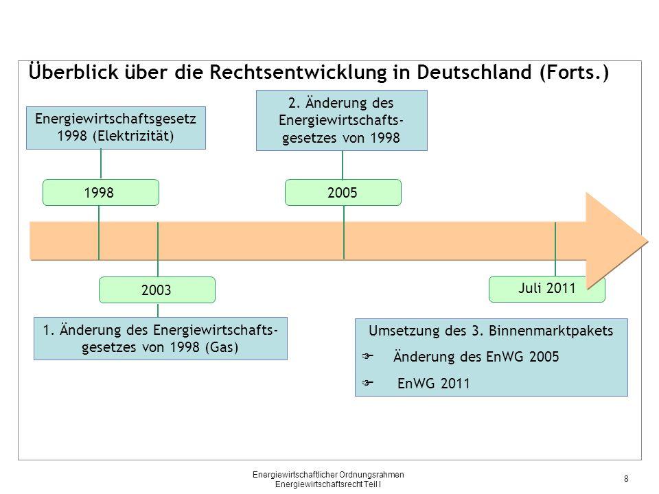 Überblick über die Rechtsentwicklung in Deutschland (Forts.)