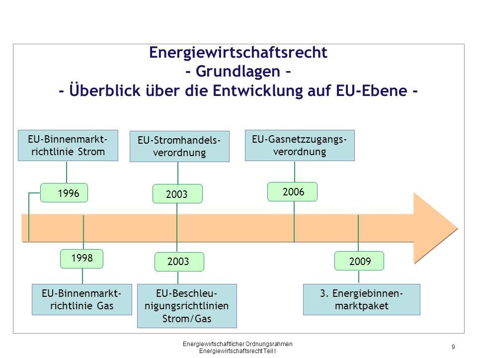 Energiewirtschaftsrecht - Grundlagen – - Überblick über die Entwicklung auf EU-Ebene -