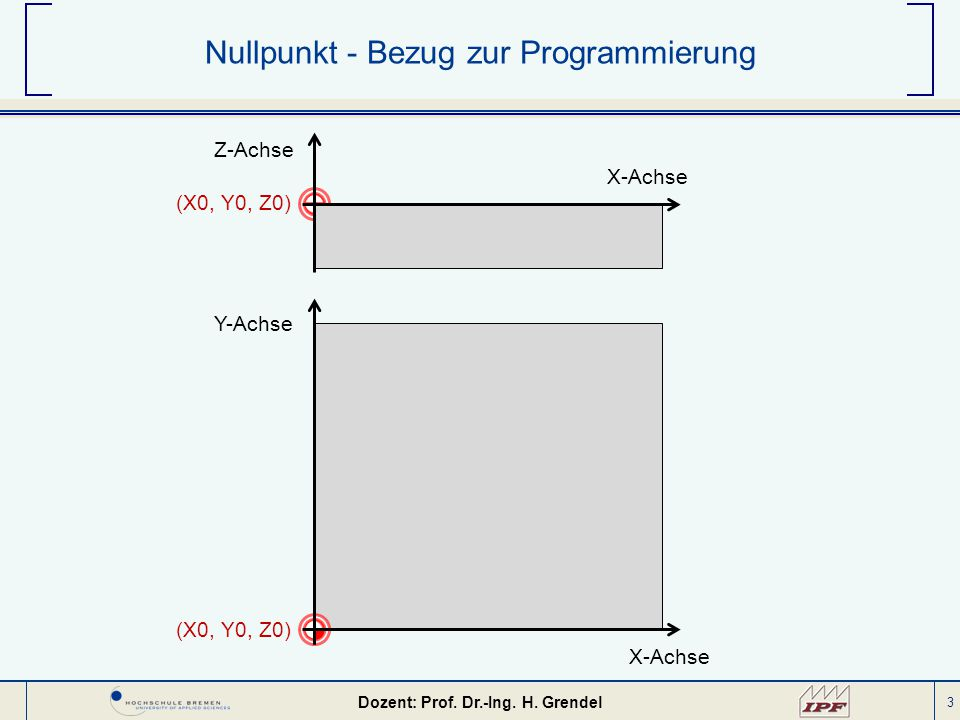 Nullpunkt - Bezug zur Programmierung