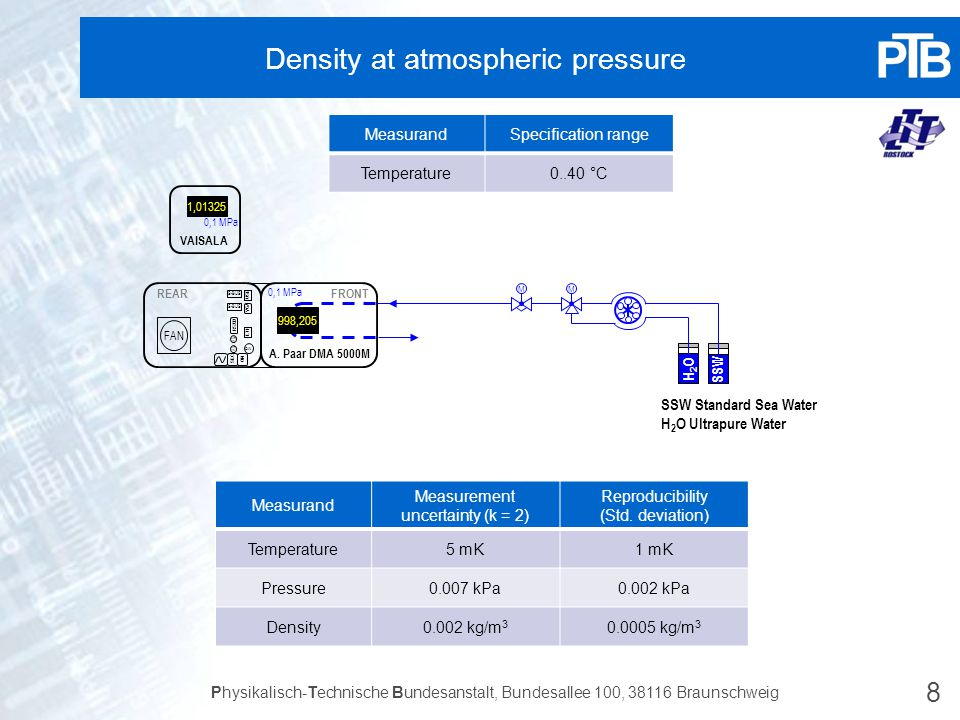 Density at atmospheric pressure