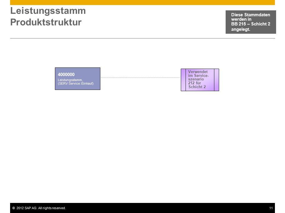 Leistungsstamm Produktstruktur