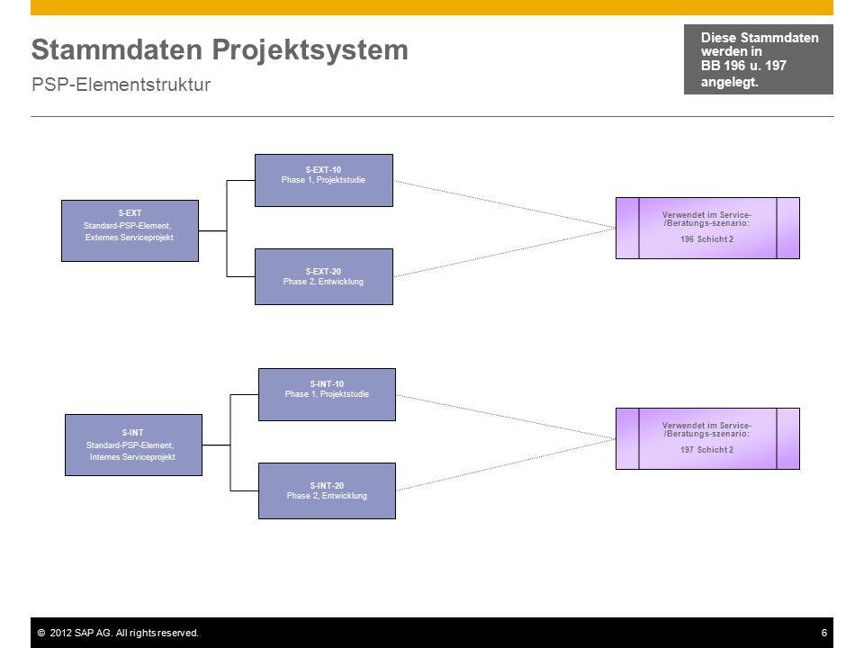 Stammdaten Projektsystem
