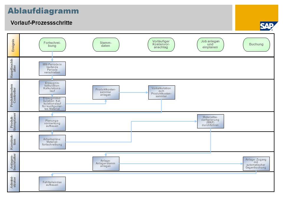 Ablaufdiagramm Vorlauf-Prozessschritte Ereignis Fortschrei-bung