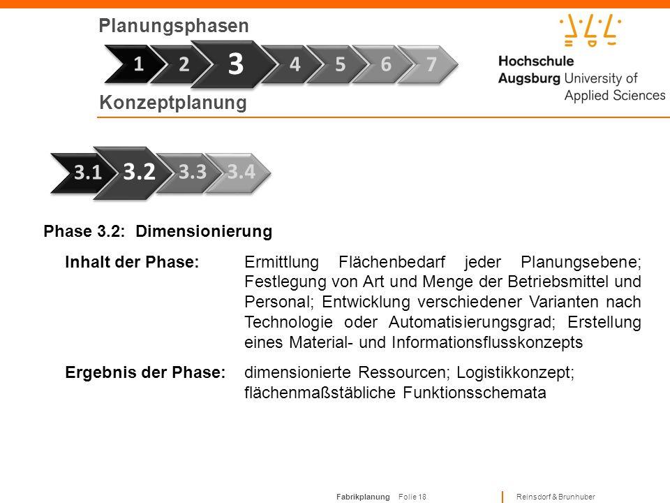 3 1 3.2 1 2 4 5 6 7 3.1 3.3 3.4 Planungsphasen Konzeptplanung