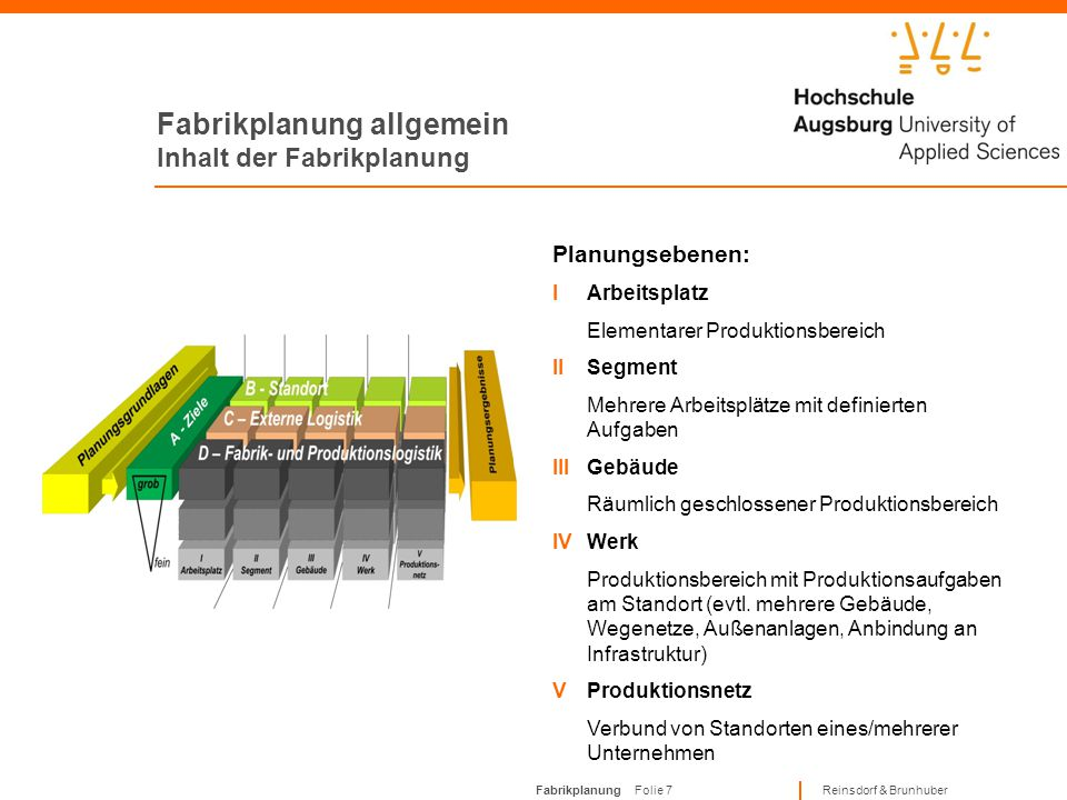 Fabrikplanung allgemein Inhalt der Fabrikplanung