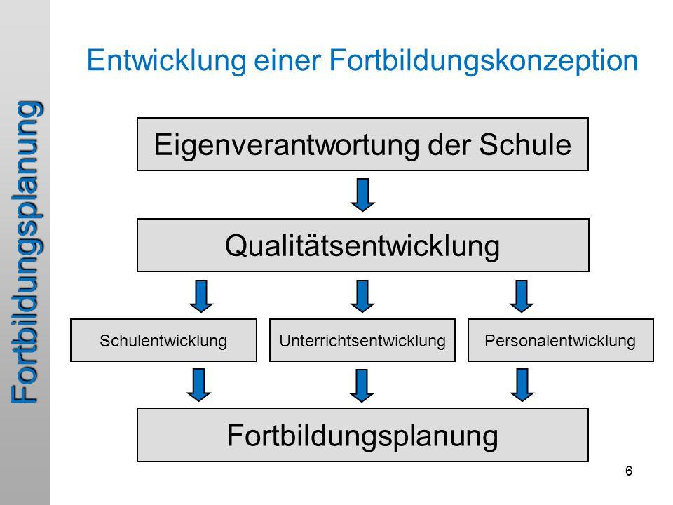 Entwicklung einer Fortbildungskonzeption