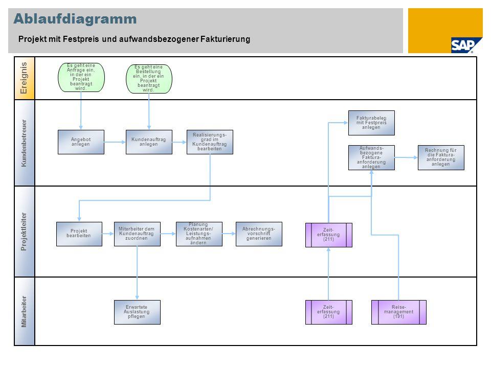 Ablaufdiagramm Projekt mit Festpreis und aufwandsbezogener Fakturierung. Ereignis. Es geht eine Anfrage ein, in der ein Projekt beantragt wird.