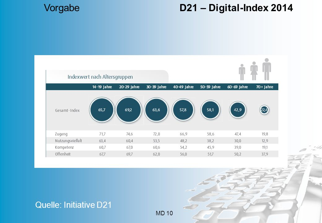 Vorgabe D21 – Digital-Index 2014