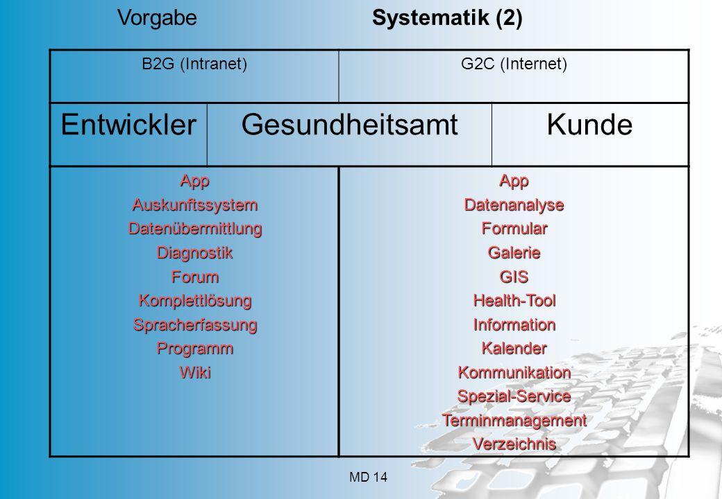 Entwickler Gesundheitsamt Kunde Vorgabe Systematik (2) B2G (Intranet)