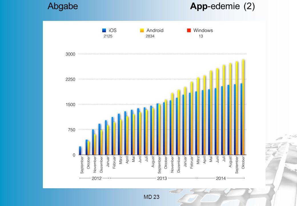 Abgabe App-edemie (2) App geht's 112 Mobilfunkanschlüsse