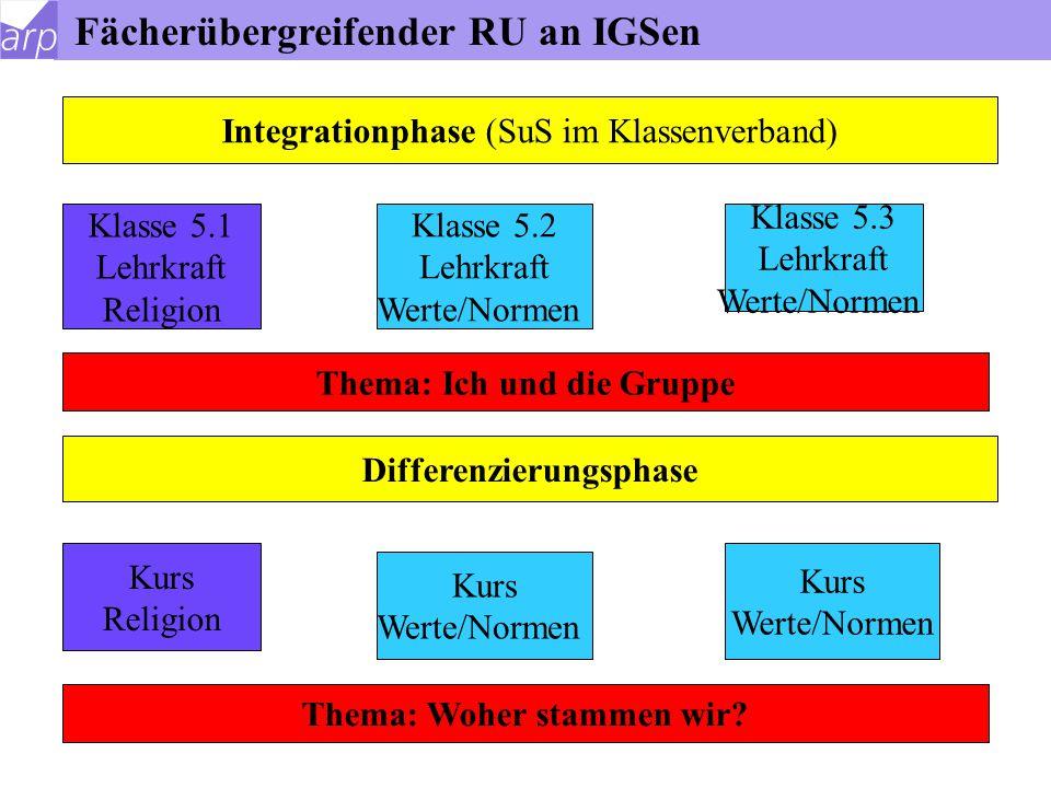 Fächerübergreifender RU an IGSen