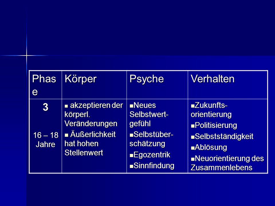 Phase Körper Psyche Verhalten 3 16 – 18 Jahre