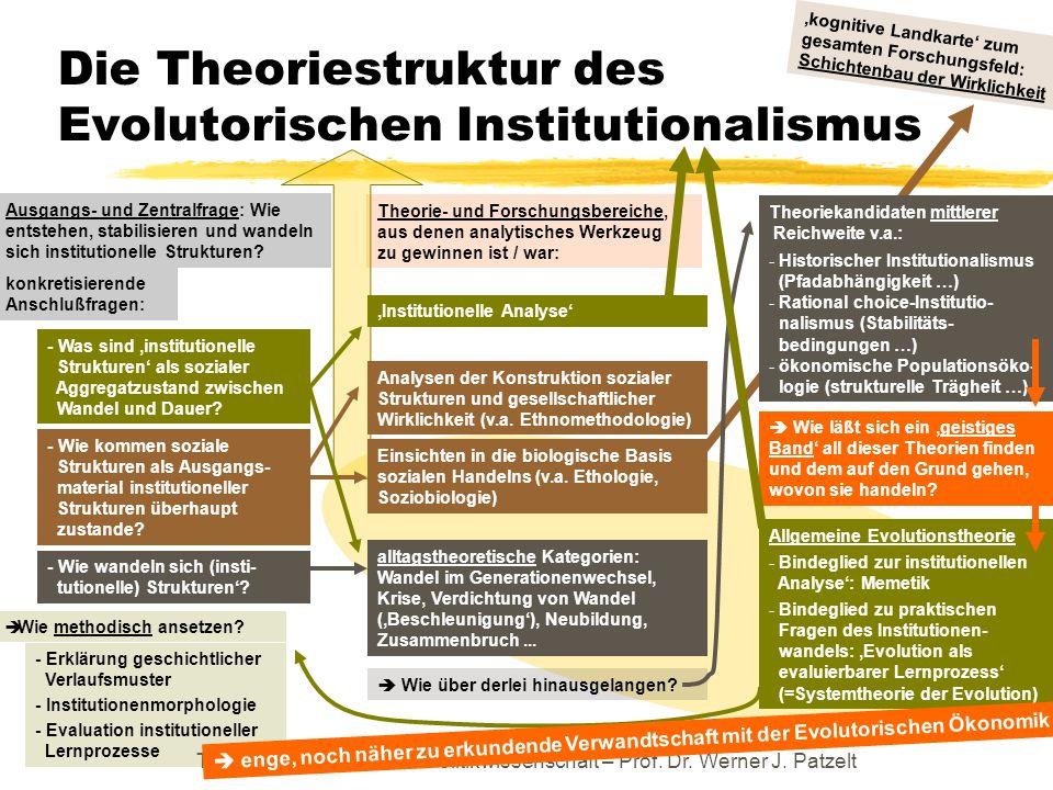 Die Theoriestruktur des Evolutorischen Institutionalismus