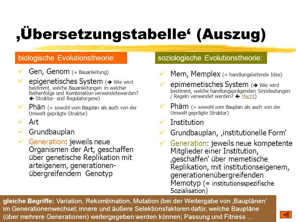 'Übersetzungstabelle' (Auszug)